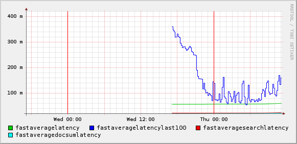 FAST Query Latency